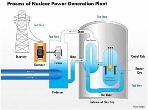 25624182 Style Technology 2 Nuclear 1 Piece Powerpoint