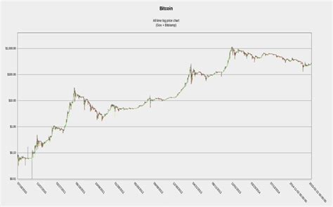 It provides news, markets, price charts and more. Bitcoin Price Forecast: 10 Million Digital Wallets Opened By BlockChain