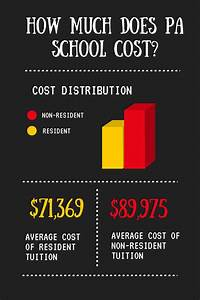 How Much Does it Cost to go to Physician Assistant (PA ...