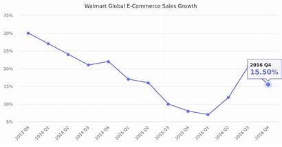 Walmart Sales Growth Commerce Global Stats Statistics