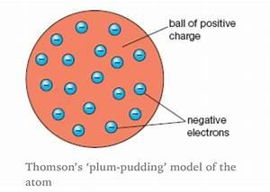 Thomson - Plum Pudding Model