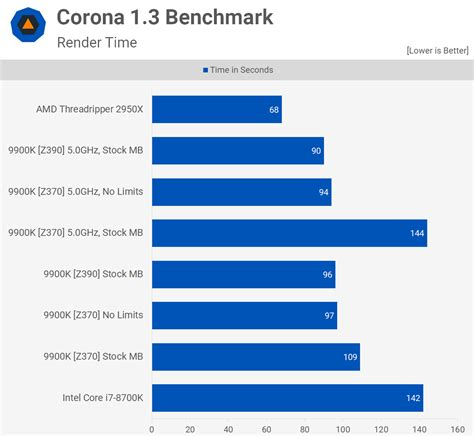 intel core    core   review flagship