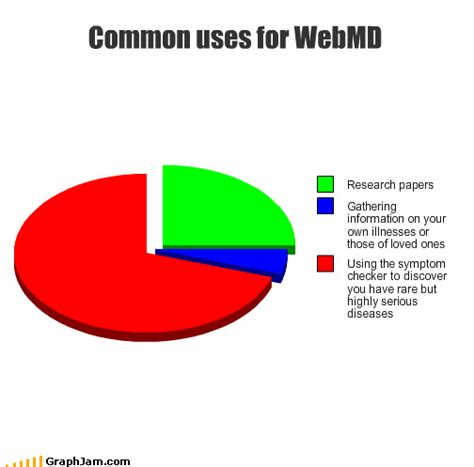 Webmd Memes - and the vial makes three september 2013