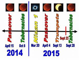 News Man: 4 BLOOD RED MOONS 2014-2015