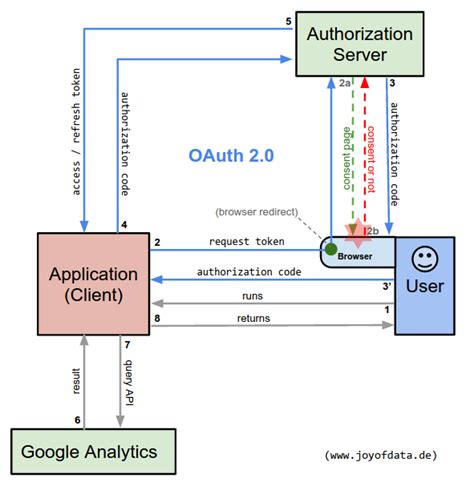 oauth   google analytics api  python explained