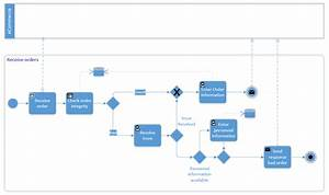Shopping Process Flow