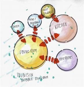 Inunison Bubble Diagram