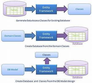 What Is The Use Of Entity Framework  How Can Use It In Asp