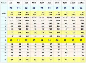 Chiffre Romain De 1 A 50 : chiffres romains de 1 100 mathematiquesfacilescom ~ Melissatoandfro.com Idées de Décoration