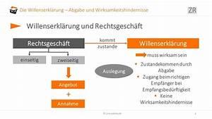 Rechnung Bestandteile : willenserkl rung bersicht begriff elemente auslegung ~ Themetempest.com Abrechnung