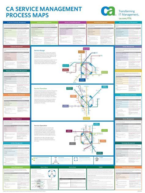 ca service management process maps business