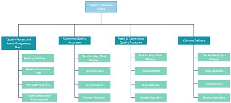 in this org chart template it illustrates a dedicated group for quality assurance in an