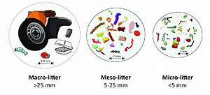 2  Litter Classifications By Size Categories