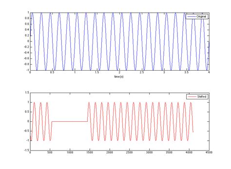 Matlab Delay Signal Time Domain With Phase Change