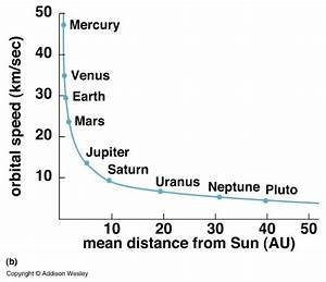 Does the revolution speed of a planet around the Sun ...