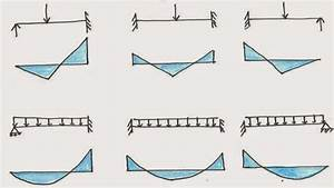 Structural Design  Drawing Bending Moment Diagram For Continuous Beams