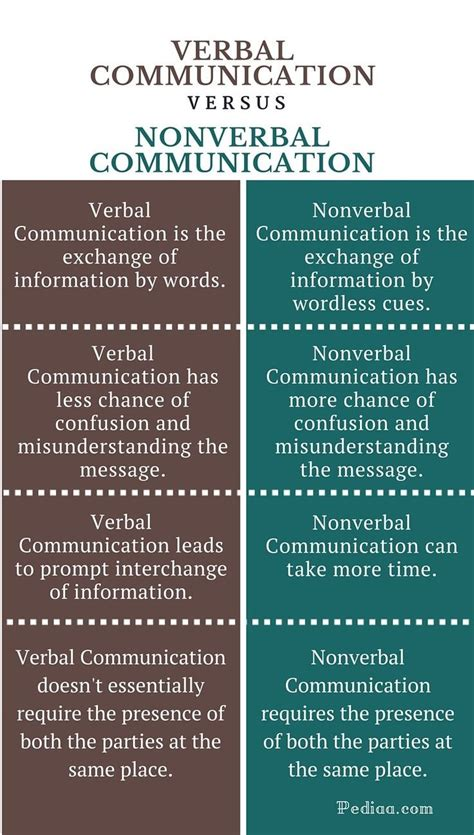 verbal   verbal nonverbal communication verbal