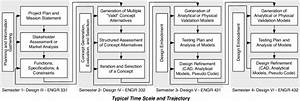 Representation Of The Engineering Design Process Used In