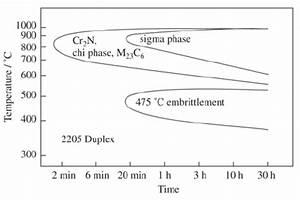 Precipitation Diagram Of Uns S31803duplex Stainless Steel 3