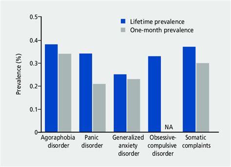 prevalence  diagnostic  statistical manual  mental