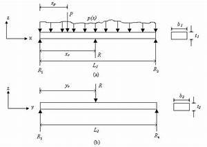 Free Body Diagrams Of Two Individual Beams   A  Beam