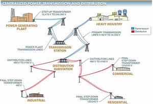 Electrical Power  Transmission  U0026 Distribution