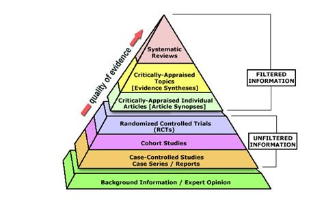 levels  evidence pyramid evidence based practice