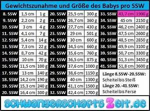 Gewicht Baby Ssw Berechnen : 33 ssw entwicklung gewicht gewichtszunahme wehen ~ Themetempest.com Abrechnung