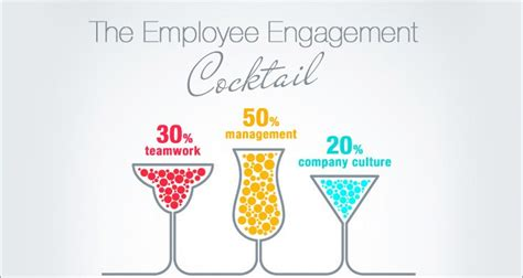 How to Engage the Disengaged Employees: A Novel Technique ...
