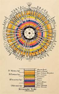 Wellcome Collection Publishes Book Of Early Infographics  Charts And Diagrams For Organising