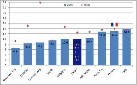 montant retraite moyenne des cadres 28 images retraite compl 233 mentaire des cadres valeur