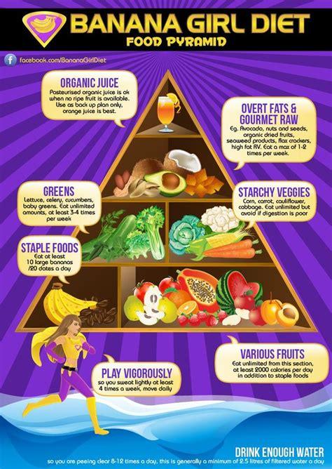 cuisine diet banana food pyramid e2l originals