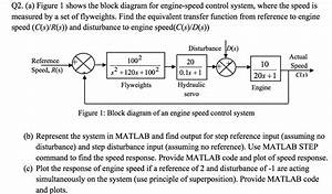 Solved  Figure 1 Shows The Block Diagram For Engine
