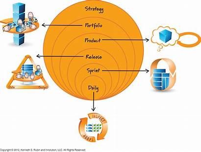 Planning Scrum Agile Innolution Levels Level Portfolio