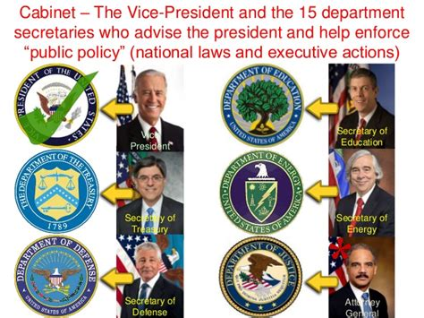what are the 15 cabinet departments 5 the vice president and the cabinet