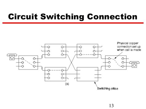 Network Layer Circuit Switching
