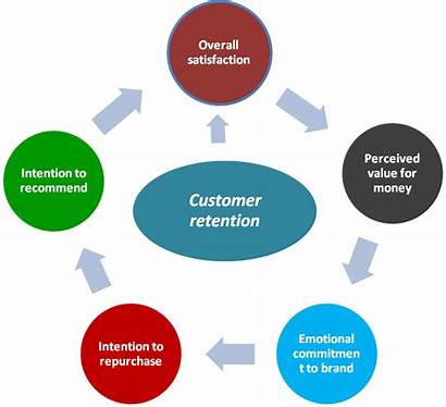 Customer Service Benefits Exceptional Satisfaction