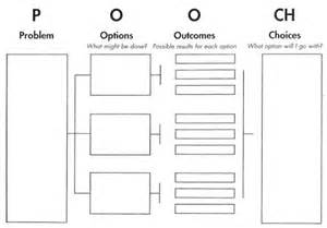 Outcome and Problem Solving Worksheet