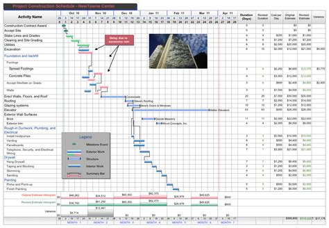 commercial construction schedule free project management templates for construction aec software