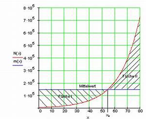 Wendepunkt Berechnen Aufgaben : aufgaben differential und integralrechnung iii mathe brinkmann ~ Themetempest.com Abrechnung