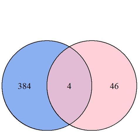 Format Neat Formatting For Venn Diagram With