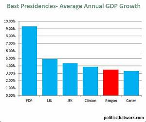 Trump Economy Growth Chart Best Presidencies For The Economy