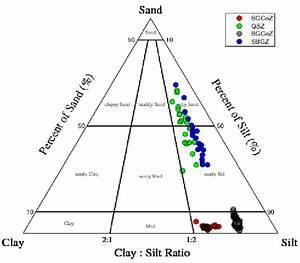 Grain Size Ternary Diagram For Sediment Classification Of The Sediments