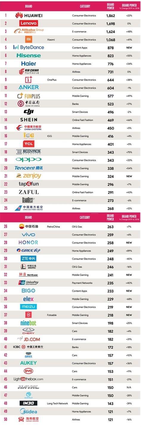 brand chinese brandz ranking huawei lenovo edges lead brands china always follow know