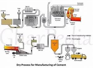 What Are The Different Methods To Make Cement