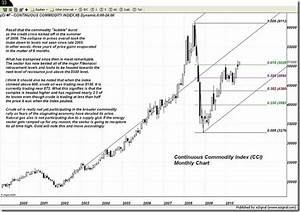 Continuous Commodity Index