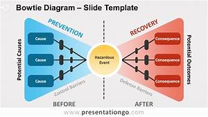 Bowtie Diagram For Powerpoint And Google Slides