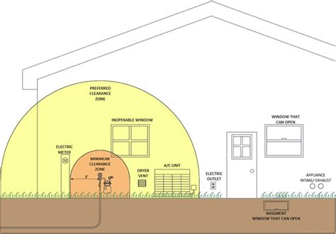 meter installation guidelines  energies