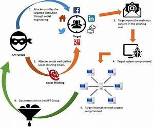 Phishing Apts  Advanced Persistent Threats