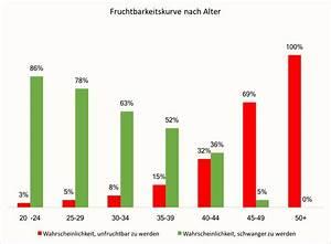 Schwanger über 45 : alter und fruchtbarkeit wahrscheinlichkeit f r fruchtbarkeit nach altersklassen ~ Frokenaadalensverden.com Haus und Dekorationen